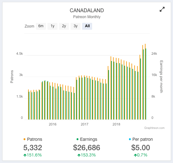 Canadaland monthly revenue