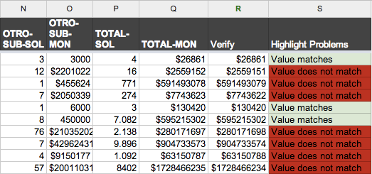 Screenshot of Google Spreadsheet's conditional formatting to spot-check the data